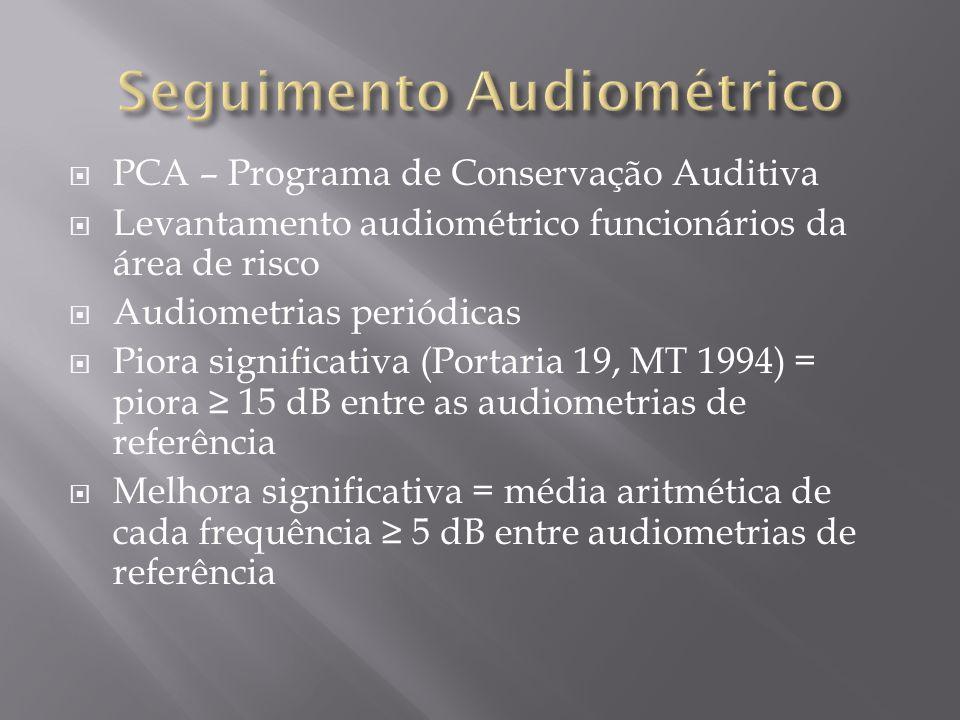 Seguimento Audiométrico