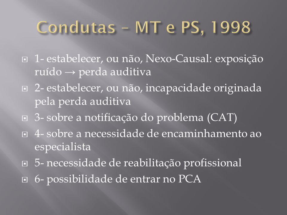 Condutas – MT e PS, 1998 1- estabelecer, ou não, Nexo-Causal: exposição ruído → perda auditiva.