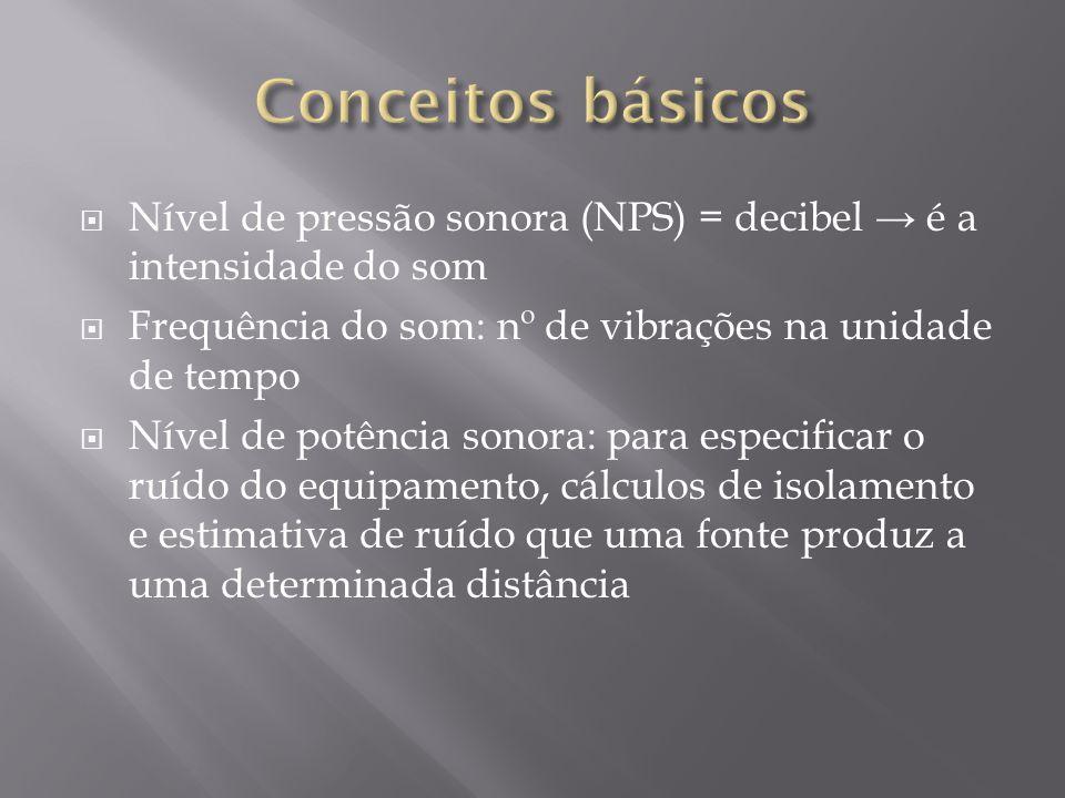 Conceitos básicos Nível de pressão sonora (NPS) = decibel → é a intensidade do som. Frequência do som: nº de vibrações na unidade de tempo.