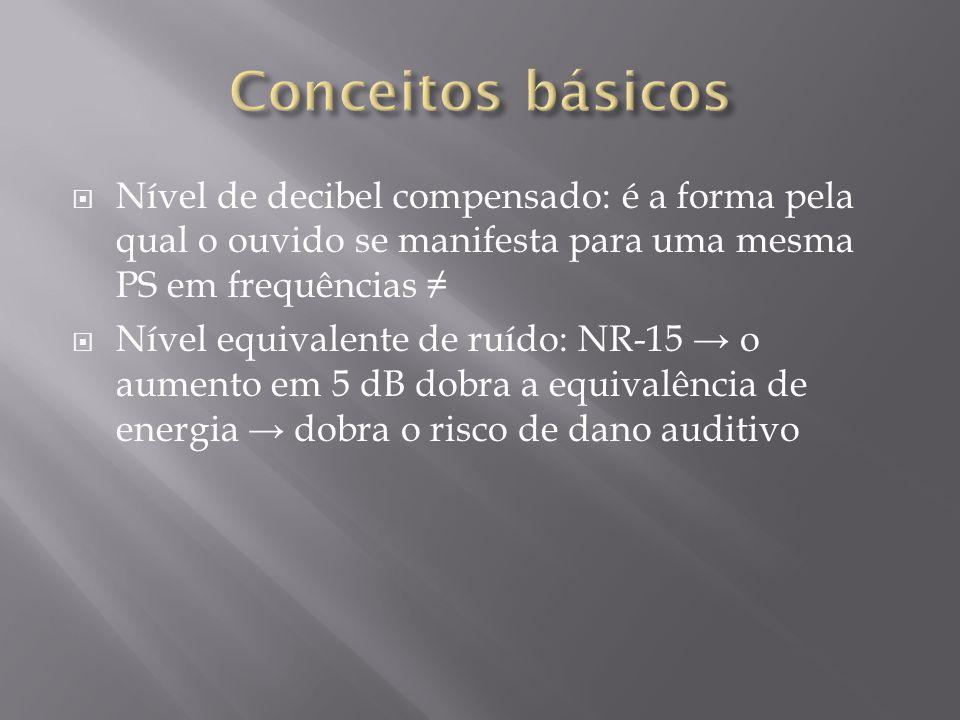 Conceitos básicos Nível de decibel compensado: é a forma pela qual o ouvido se manifesta para uma mesma PS em frequências ≠