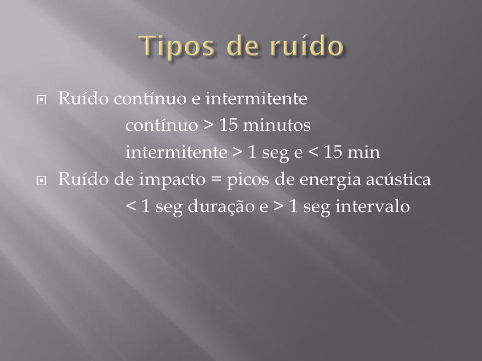 Tipos de ruído Ruído contínuo e intermitente contínuo > 15 minutos