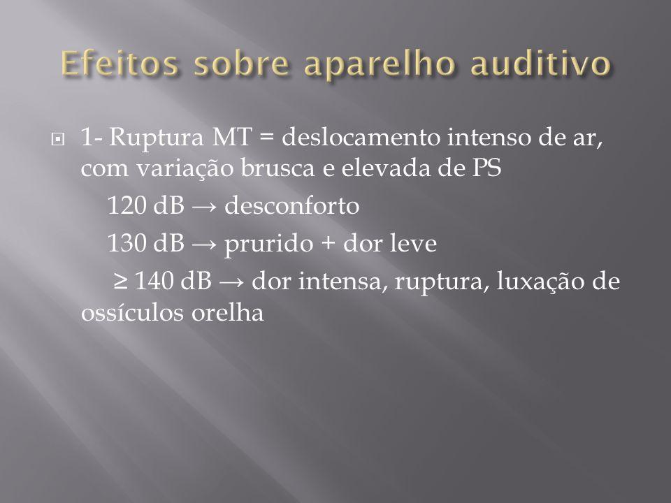Efeitos sobre aparelho auditivo