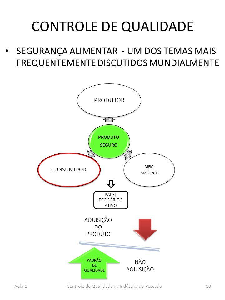 CONTROLE DE QUALIDADE SEGURANÇA ALIMENTAR - UM DOS TEMAS MAIS FREQUENTEMENTE DISCUTIDOS MUNDIALMENTE.
