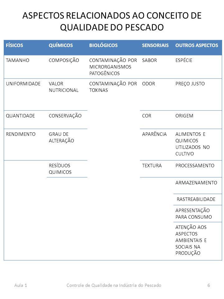 ASPECTOS RELACIONADOS AO CONCEITO DE QUALIDADE DO PESCADO