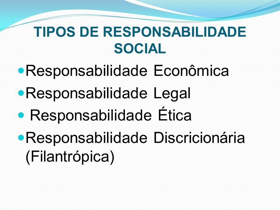TIPOS DE RESPONSABILIDADE SOCIAL