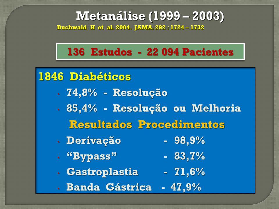 Metanálise (1999 – 2003) 1846 Diabéticos Resultados Procedimentos