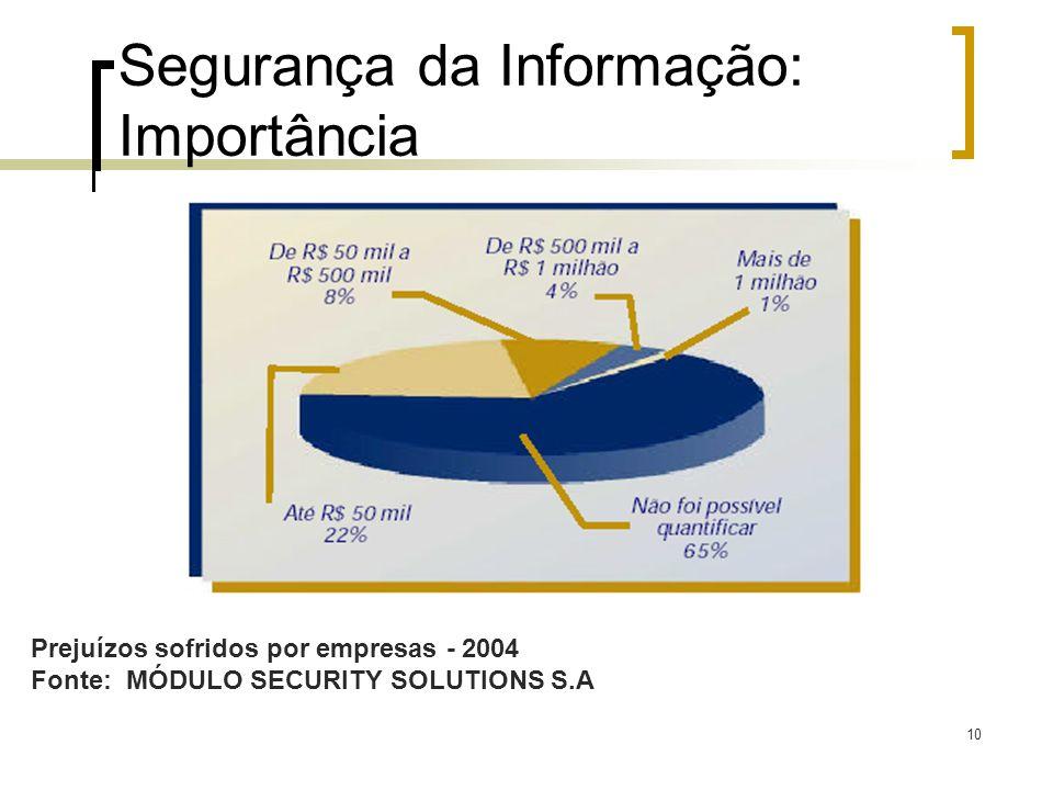 Segurança da Informação: Importância