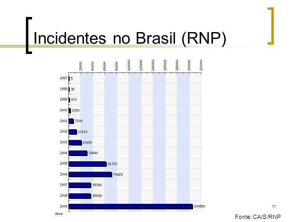 Incidentes no Brasil (RNP)