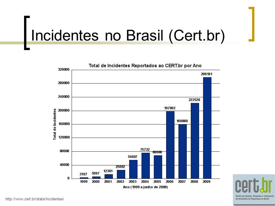 Incidentes no Brasil (Cert.br)