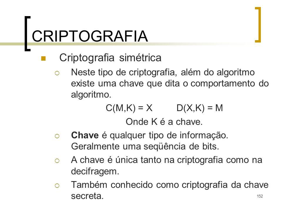 CRIPTOGRAFIA Criptografia simétrica