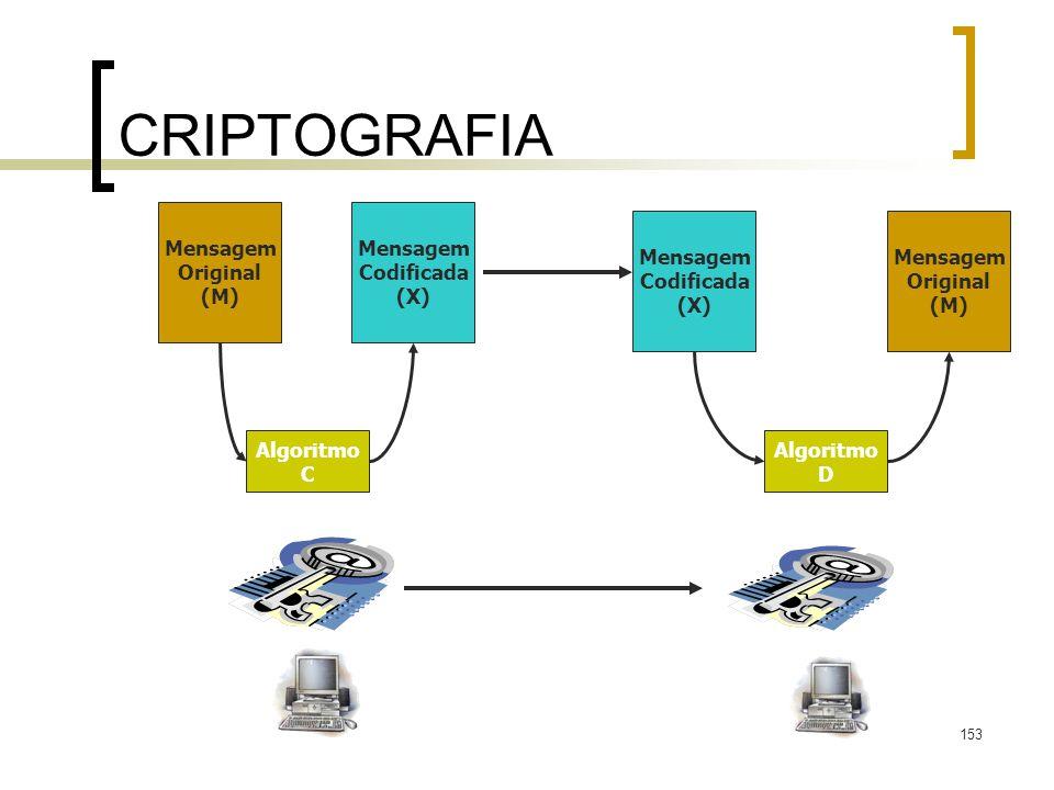 CRIPTOGRAFIA Mensagem Original (M) Mensagem Codificada (X) Mensagem