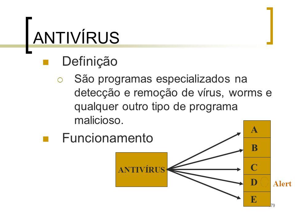 ANTIVÍRUS Definição Funcionamento