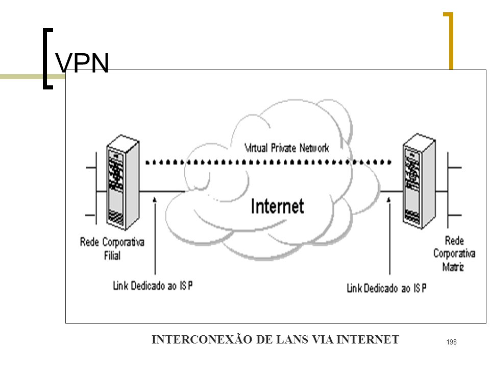 INTERCONEXÃO DE LANS VIA INTERNET