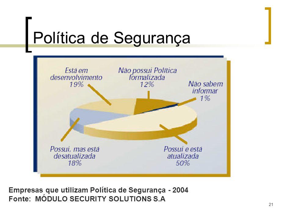 Política de Segurança Empresas que utilizam Política de Segurança - 2004.