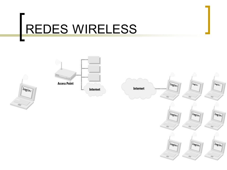 REDES WIRELESS ESS/BSS Layout IBSS Layout