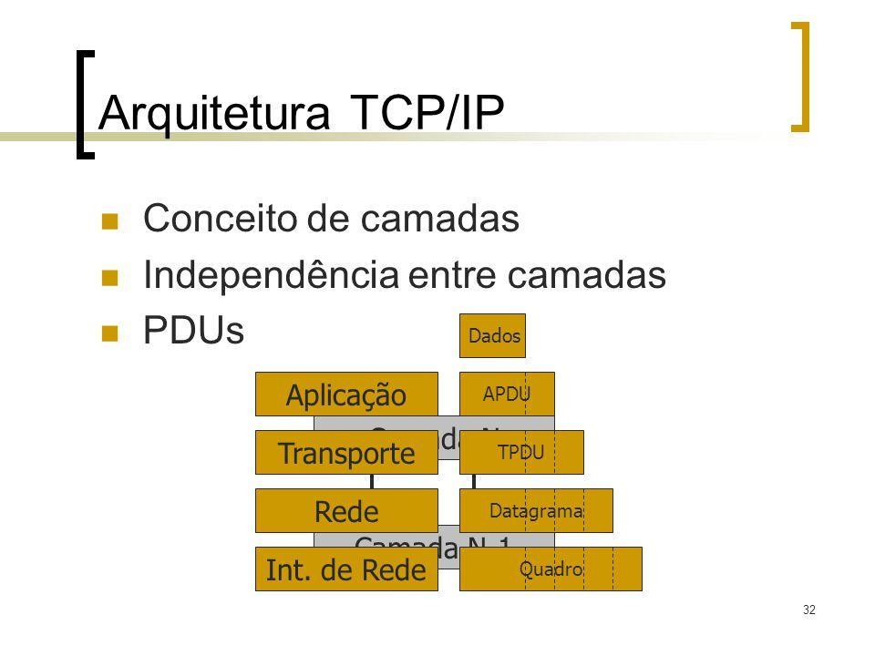 Arquitetura TCP/IP Conceito de camadas Independência entre camadas