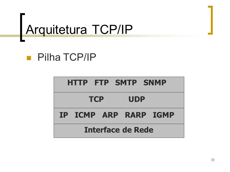 Arquitetura TCP/IP Pilha TCP/IP HTTP FTP SMTP SNMP TCP UDP