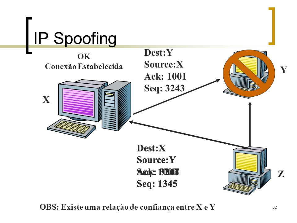 IP Spoofing Dest:Y Source:X Ack: 1001 Seq: 3243 Y X Dest:X Source:Y