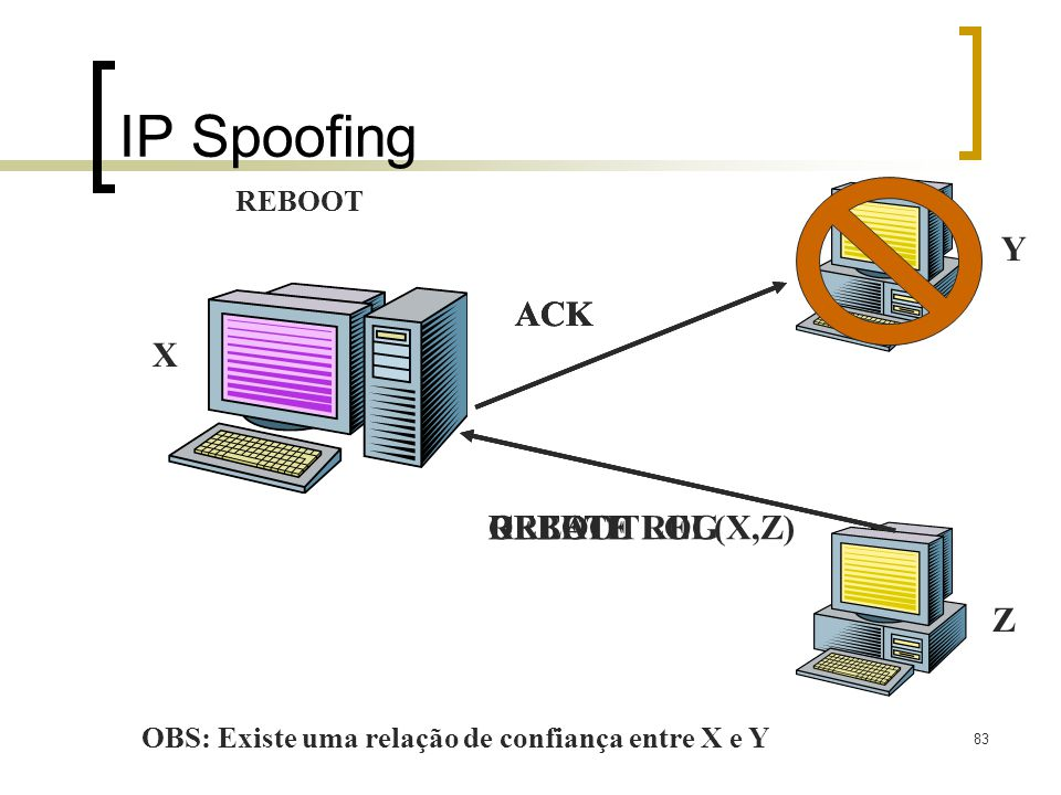 IP Spoofing ACK ACK ACK Y X REBOOT CREATE REL(X,Z) DELETE LOG Z REBOOT