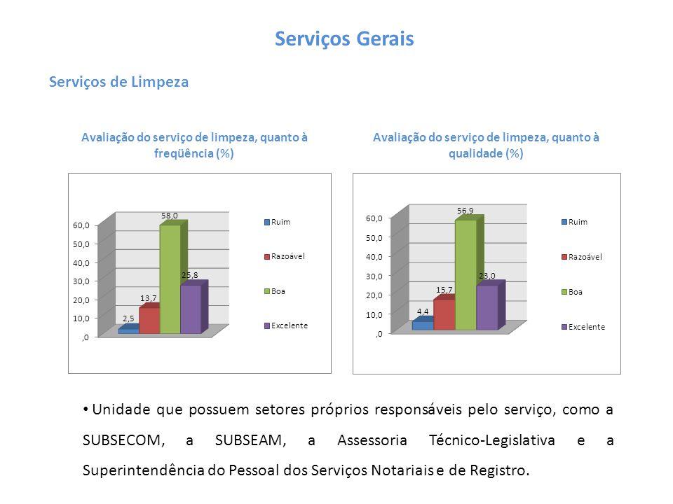 Serviços Gerais Serviços de Limpeza