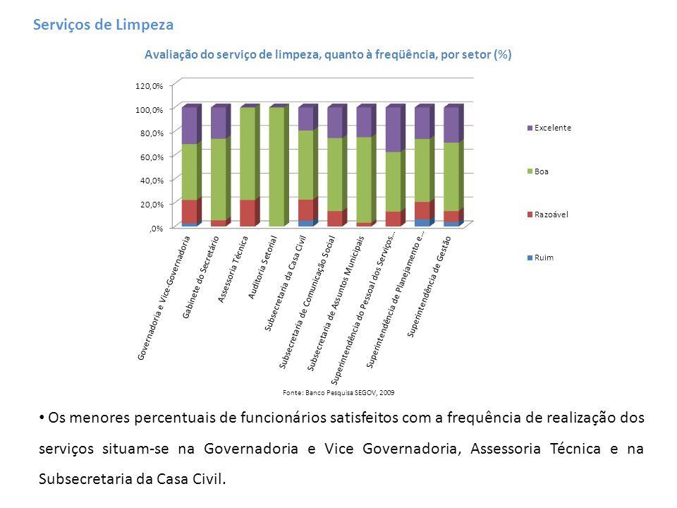 Fonte: Banco Pesquisa SEGOV, 2009