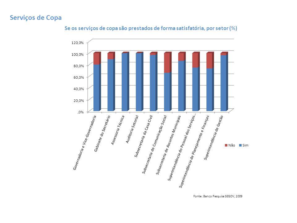 Serviços de Copa Se os serviços de copa são prestados de forma satisfatória, por setor (%) Fonte: Banco Pesquisa SEGOV, 2009.