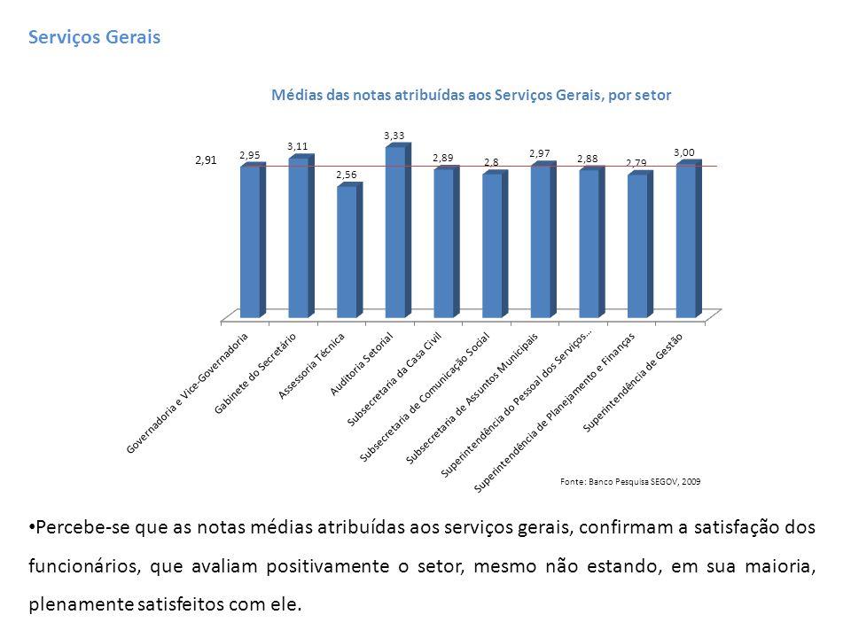 Médias das notas atribuídas aos Serviços Gerais, por setor