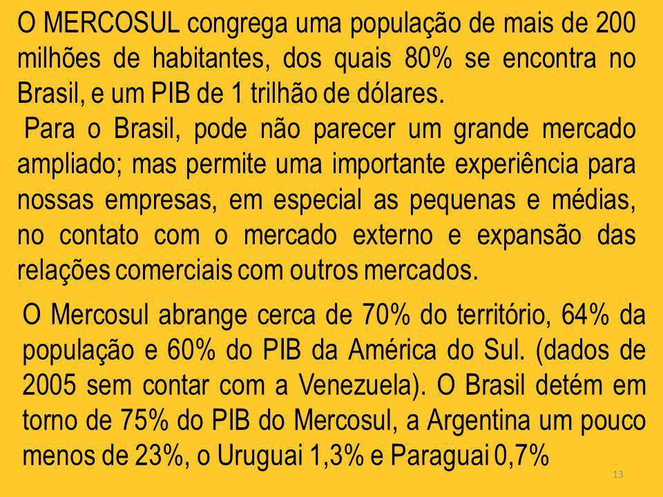 O MERCOSUL congrega uma população de mais de 200 milhões de habitantes, dos quais 80% se encontra no Brasil, e um PIB de 1 trilhão de dólares.