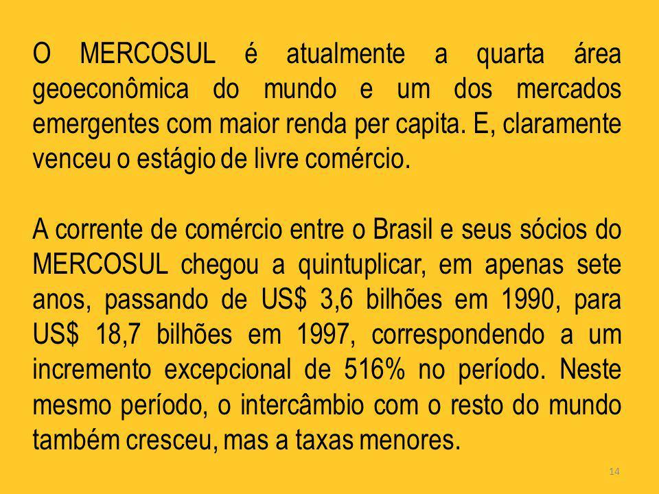 O MERCOSUL é atualmente a quarta área geoeconômica do mundo e um dos mercados emergentes com maior renda per capita. E, claramente venceu o estágio de livre comércio.