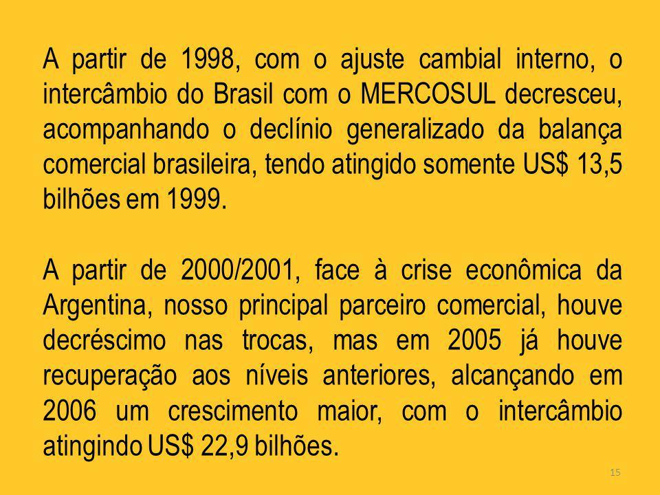 A partir de 1998, com o ajuste cambial interno, o intercâmbio do Brasil com o MERCOSUL decresceu, acompanhando o declínio generalizado da balança comercial brasileira, tendo atingido somente US$ 13,5 bilhões em 1999.
