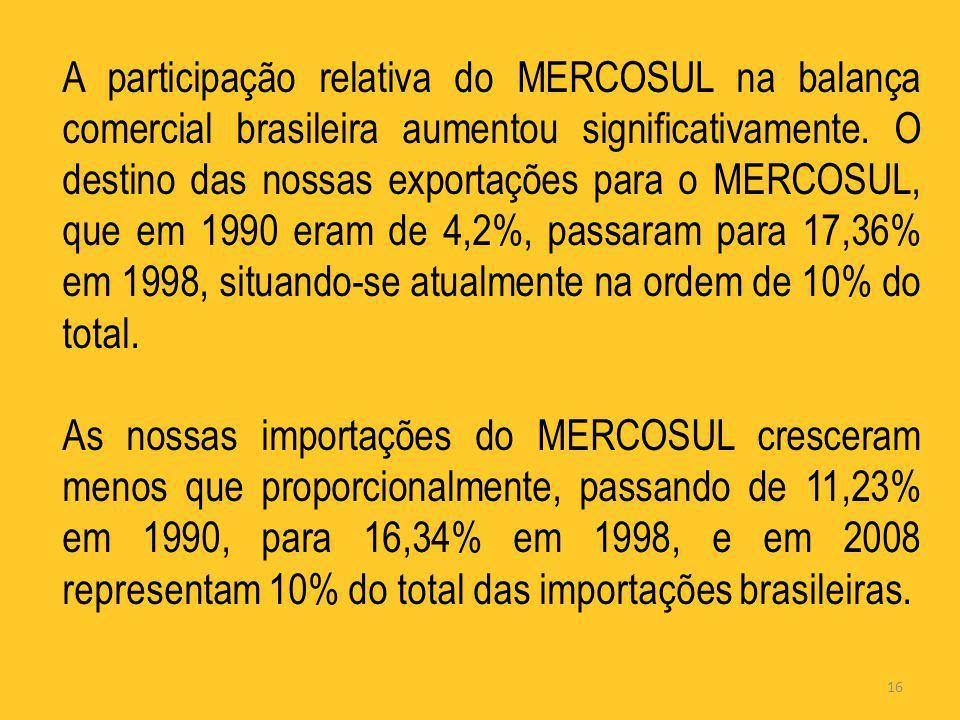 A participação relativa do MERCOSUL na balança comercial brasileira aumentou significativamente. O destino das nossas exportações para o MERCOSUL, que em 1990 eram de 4,2%, passaram para 17,36% em 1998, situando-se atualmente na ordem de 10% do total.