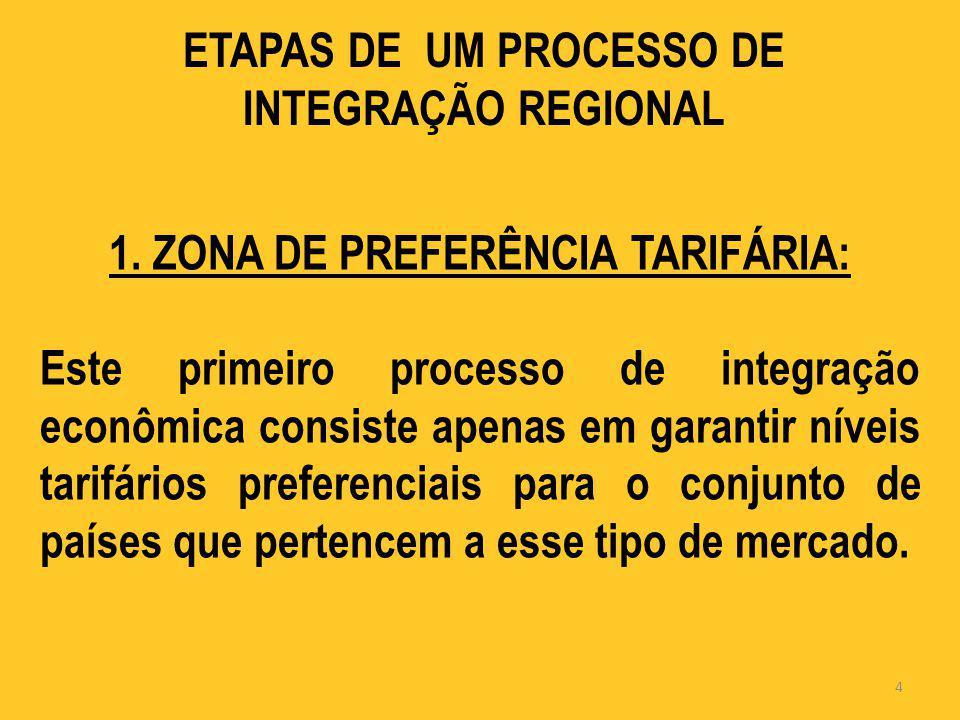 ETAPAS DE UM PROCESSO DE INTEGRAÇÃO REGIONAL