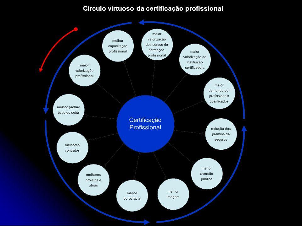 Círculo virtuoso da certificação profissional