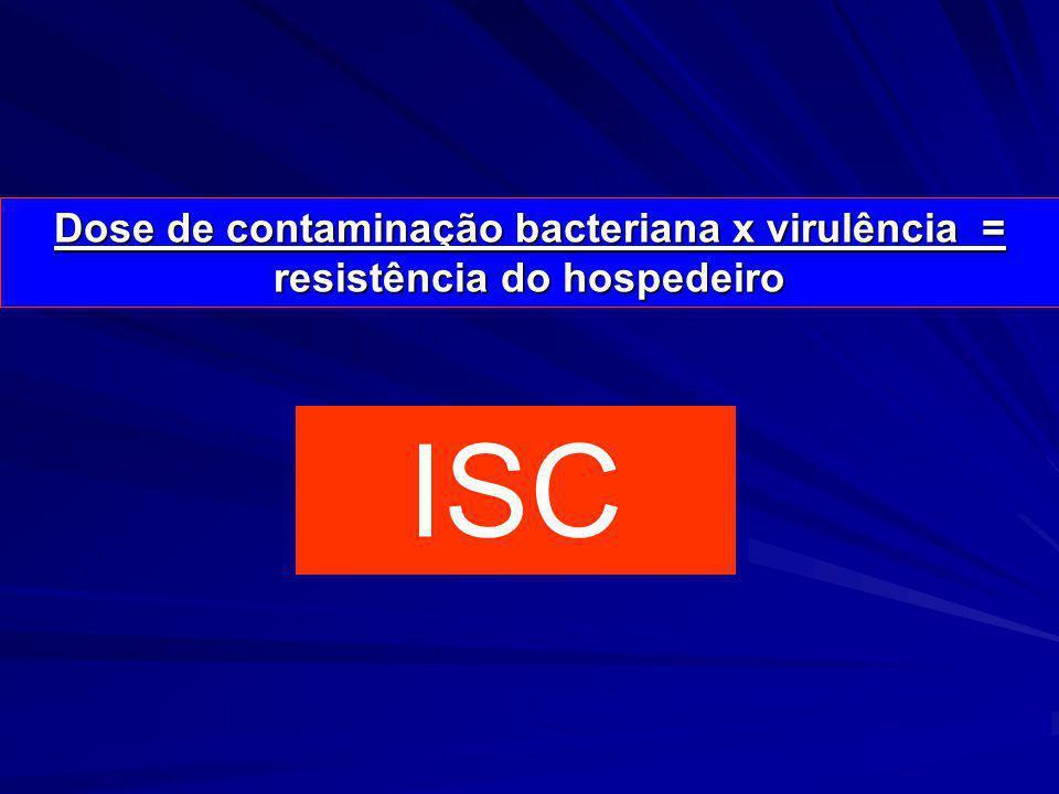 Dose de contaminação bacteriana x virulência = resistência do hospedeiro