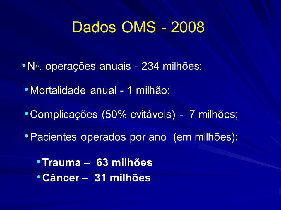 Dados OMS - 2008 N◦. operações anuais - 234 milhões;