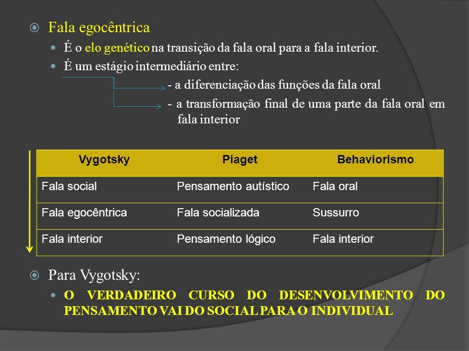 Fala egocêntrica Para Vygotsky: