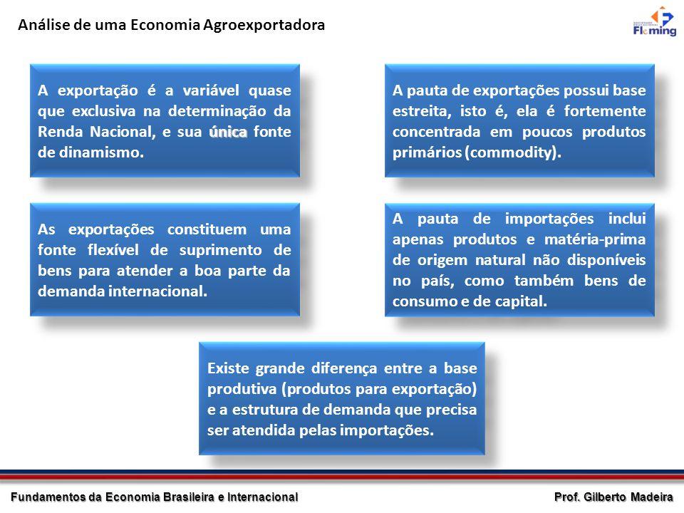 Análise de uma Economia Agroexportadora