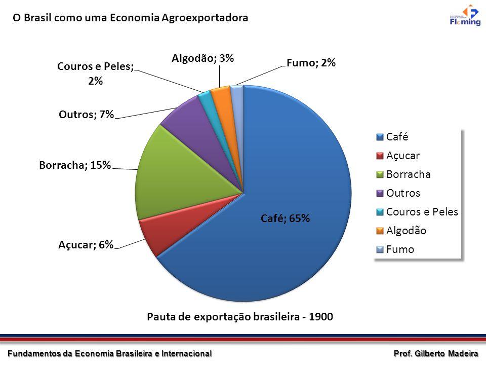O Brasil como uma Economia Agroexportadora