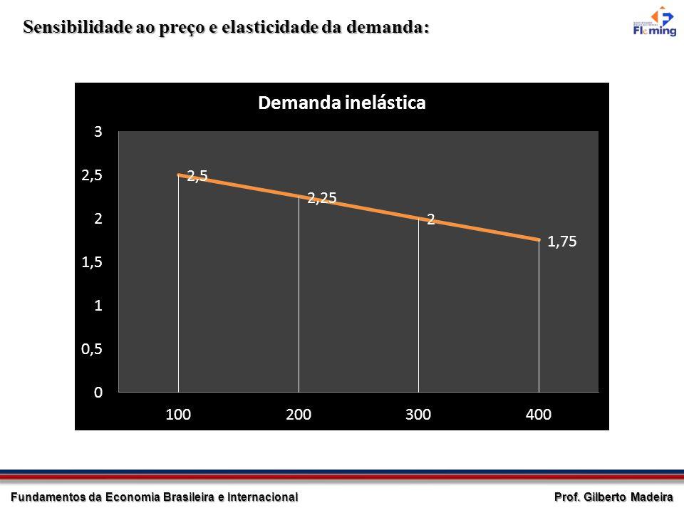 Sensibilidade ao preço e elasticidade da demanda: