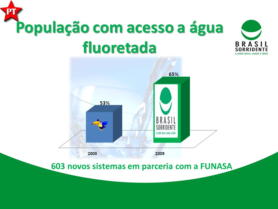 População com acesso a água fluoretada