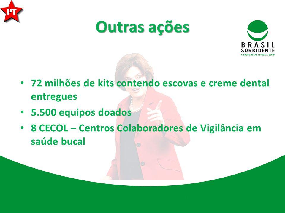 Outras ações 72 milhões de kits contendo escovas e creme dental entregues. 5.500 equipos doados.