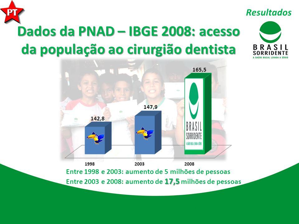 Dados da PNAD – IBGE 2008: acesso da população ao cirurgião dentista