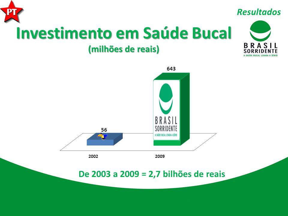 Investimento em Saúde Bucal (milhões de reais)