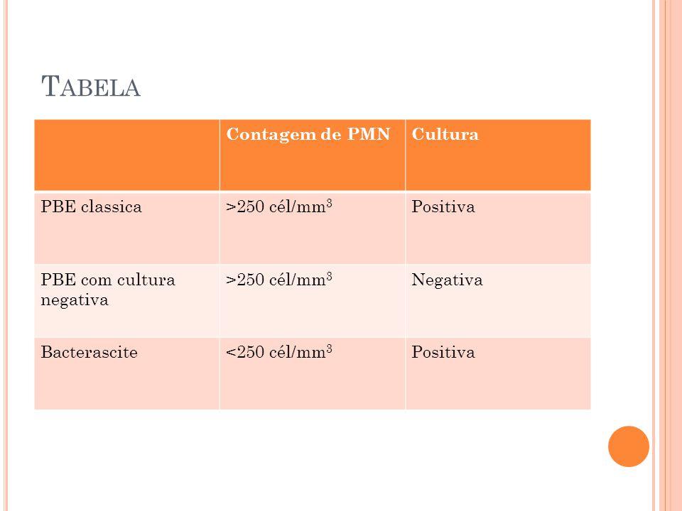 Tabela Contagem de PMN Cultura PBE classica >250 cél/mm3 Positiva
