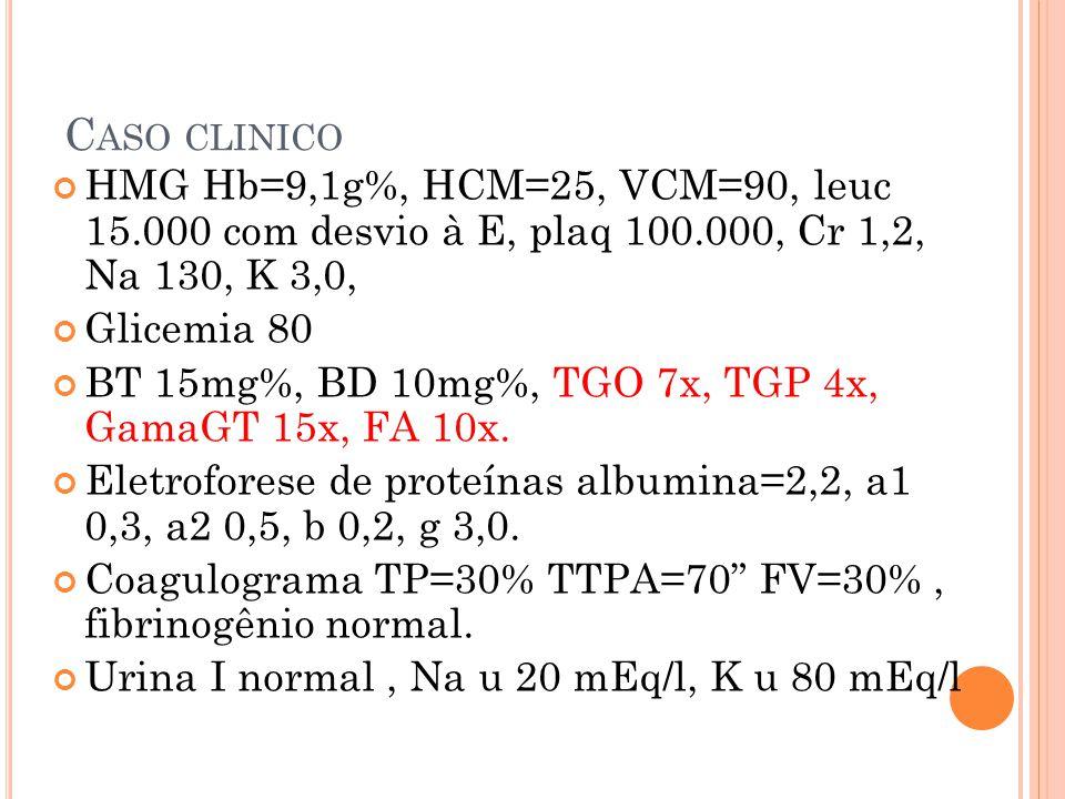 Caso clinico HMG Hb=9,1g%, HCM=25, VCM=90, leuc 15.000 com desvio à E, plaq 100.000, Cr 1,2, Na 130, K 3,0,