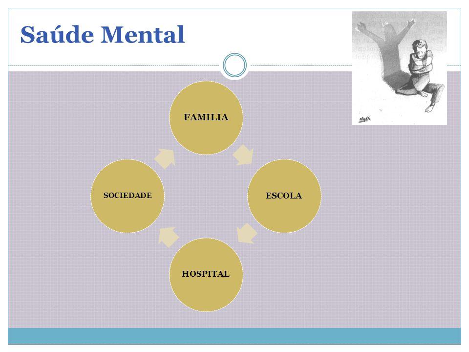 Saúde Mental FAMILIA ESCOLA HOSPITAL SOCIEDADE