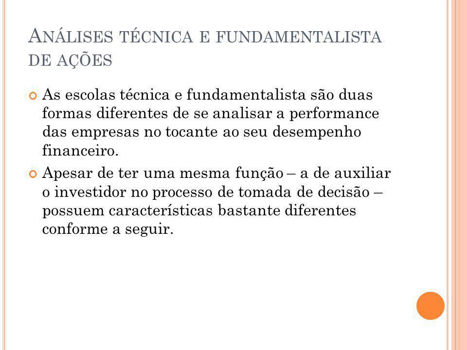 Análises técnica e fundamentalista de ações
