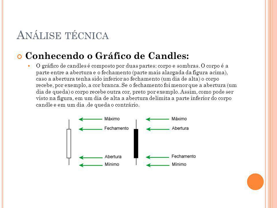 Análise técnica Conhecendo o Gráfico de Candles: