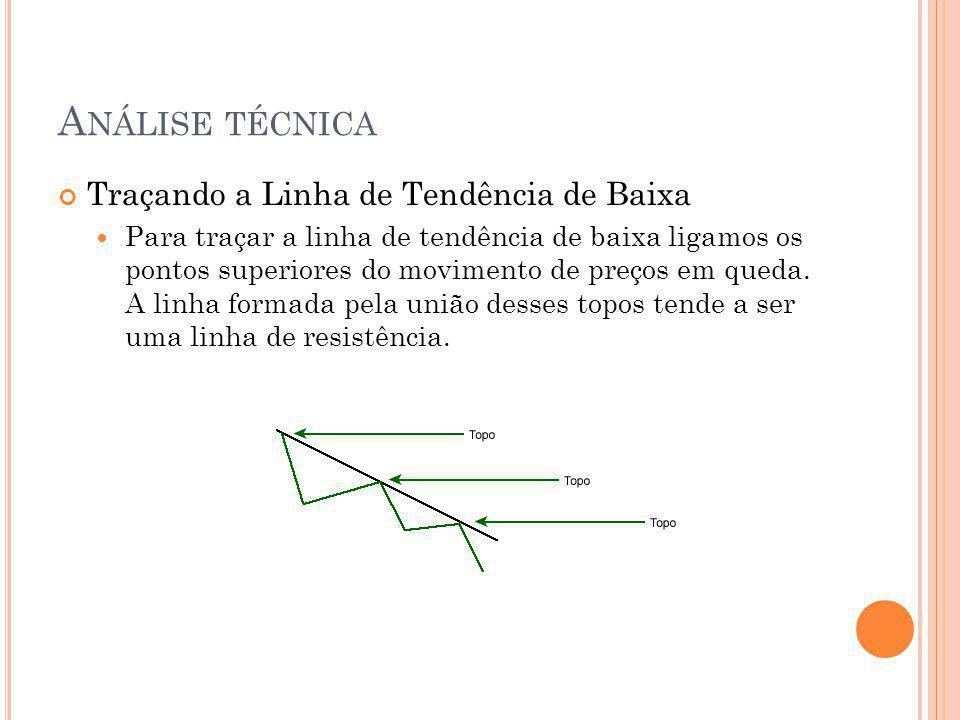 Análise técnica Traçando a Linha de Tendência de Baixa