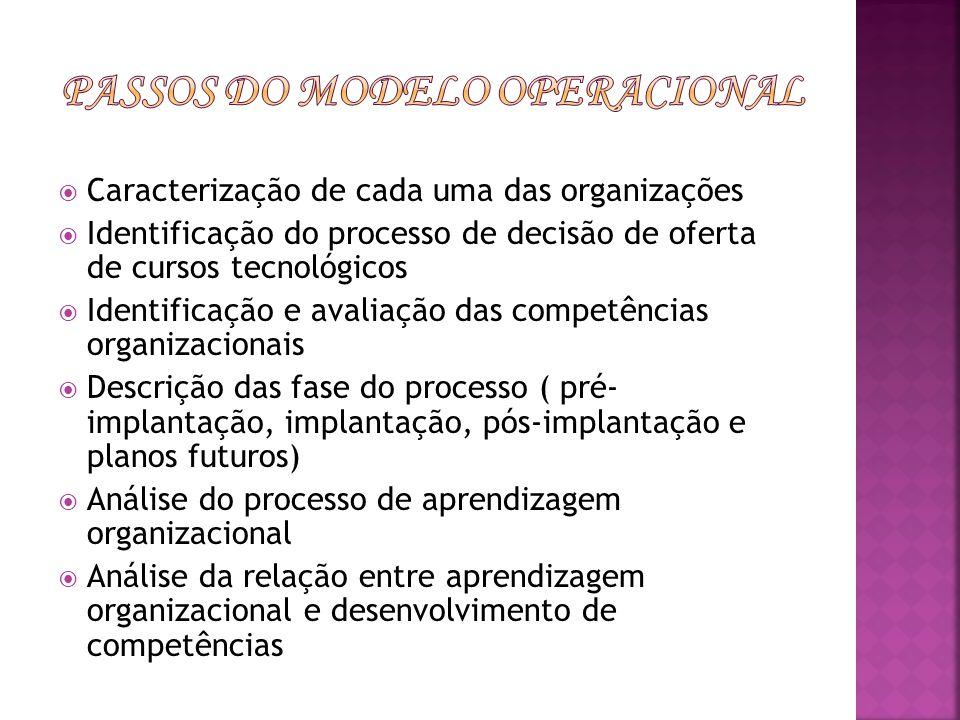 Passos do modelo Operacional